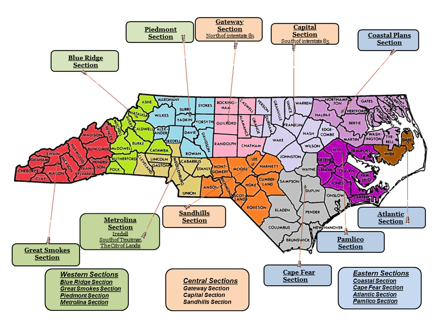 NC Sections